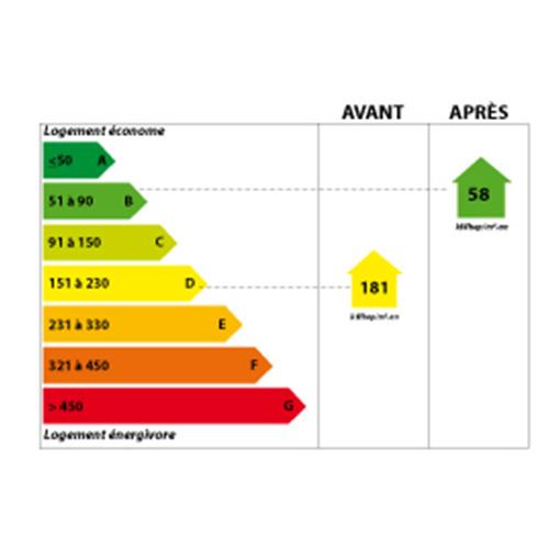 garantie etiquette énergétique DPE Talence