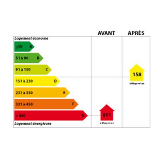 Etiquette énergétique DPE Port des Barques 17