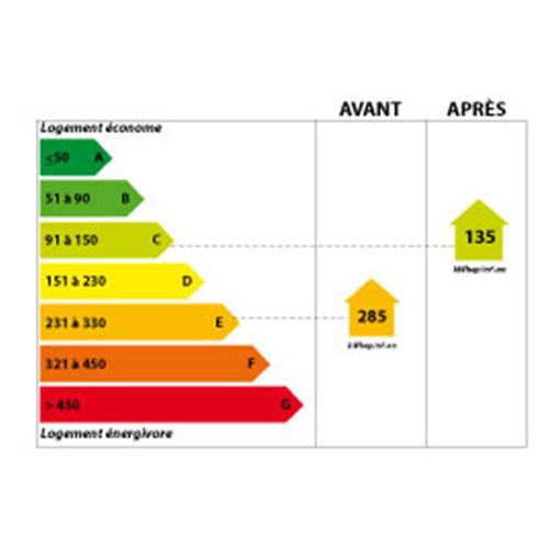 Etiquette énergétique DPE Royan 17