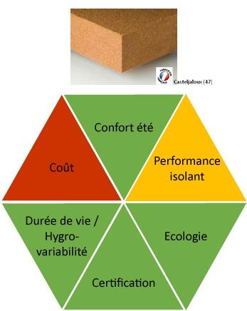Avantages fibre de bois : confort été, performance isolant, durée de vie, certification