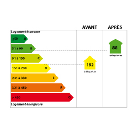 Garantie étiquette énergétique DPE Bordeaux 33
