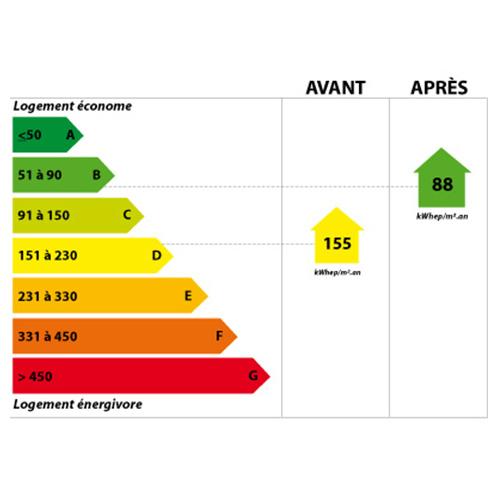 Garantie étiquette énergétique DPE Le Porge
