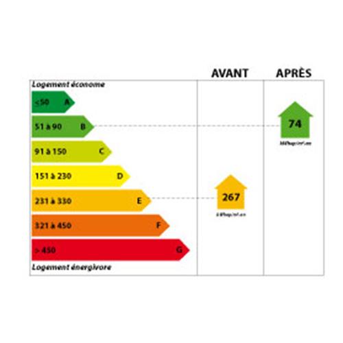 Garantie étiquette énergétique DPE Villenave d'Ornon 33