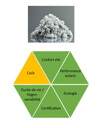 Avantages ouate de cellulose : performance isolant, confort été, écologie, durée de vie, certification