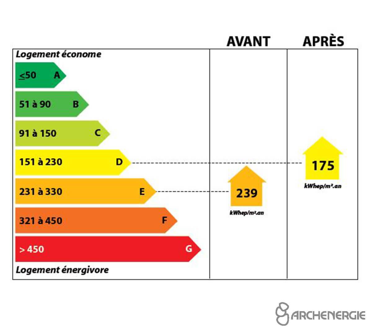 amélioration performances énergétiques thermiques DPE RT 2012 gagner en classe énergétique
