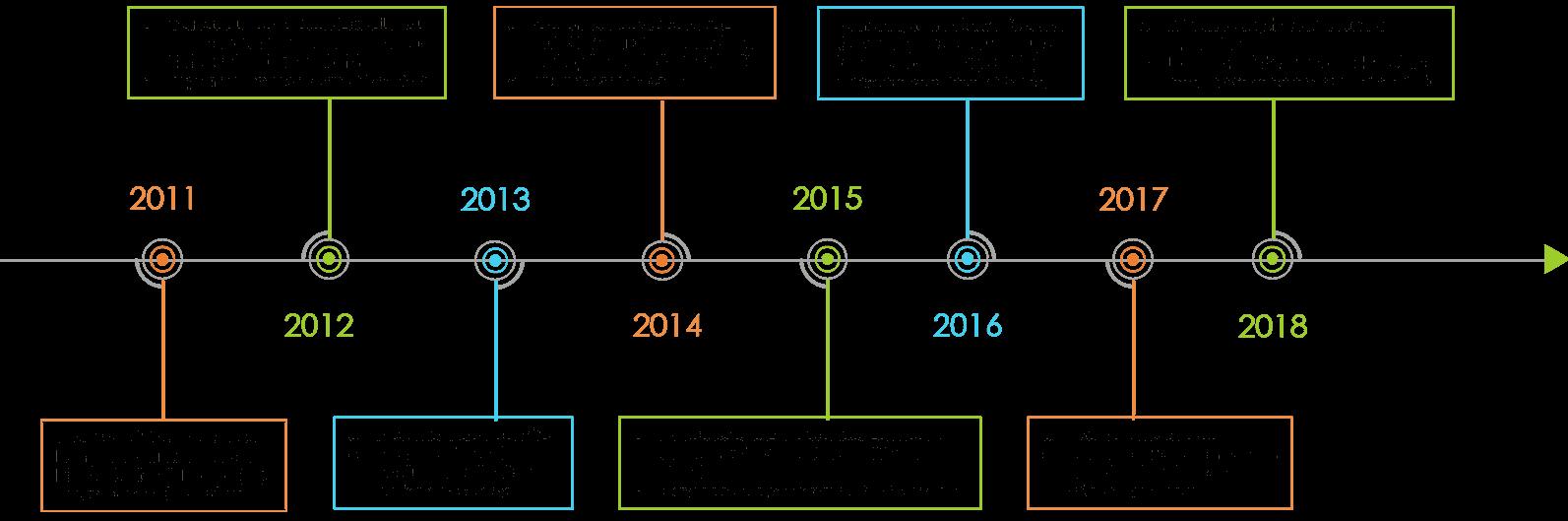 Frise d'Archenergie depuis 2011