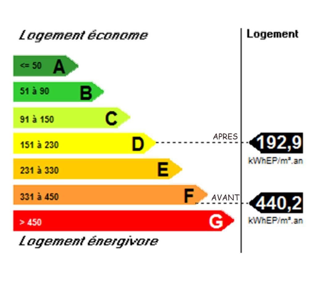 Classe énergétique Avant - Après rénovation - Archenergie