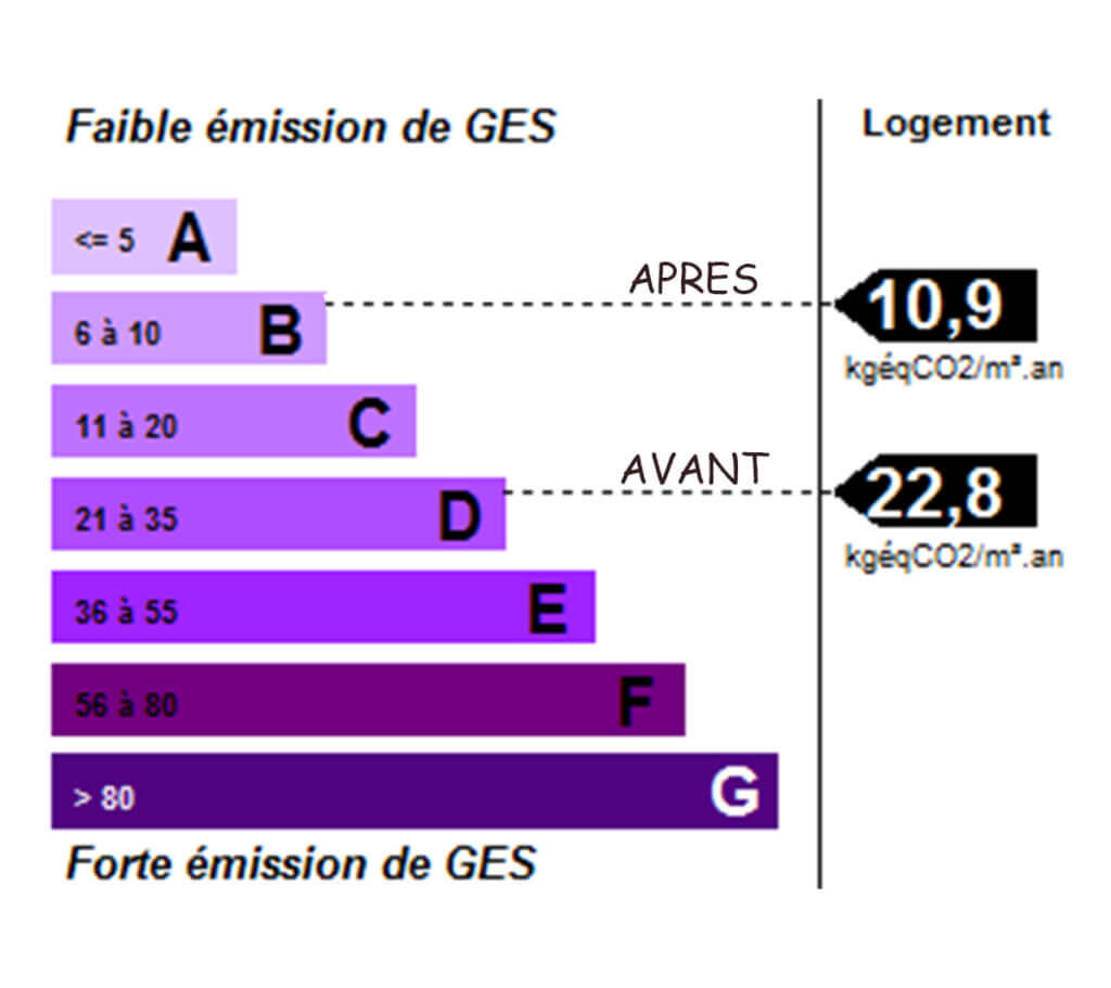 Emission GES Avant - Après rénovation - Archenergie