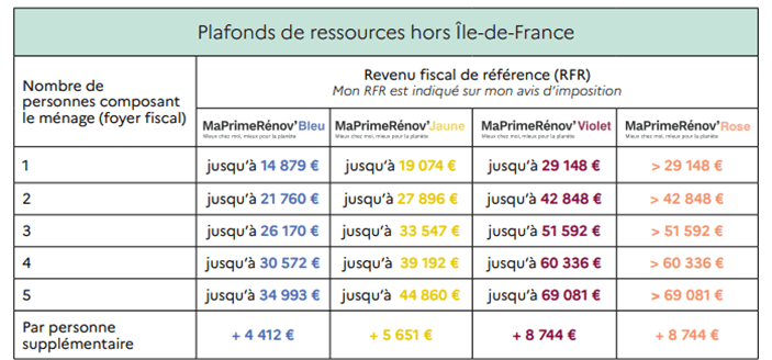 situation fiscale